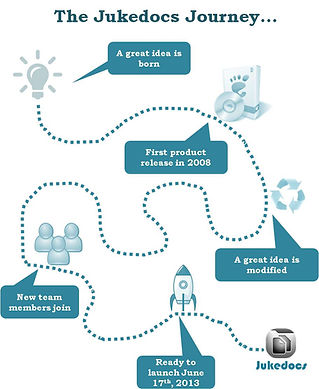 Jukedocs, content management, content, CMS, DMS, BYOD, document management, mobile, cloud