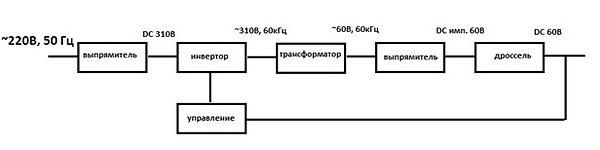 Блок-схема инвертора