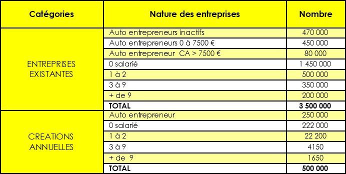 Statistiques nombre d'entreprises en France