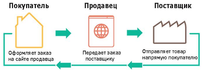 drop_shipping_schema.png