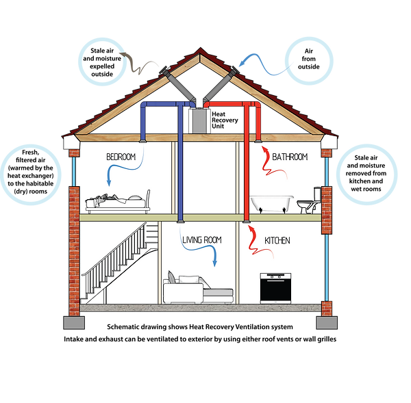 Whole House Ventilation Pic.png