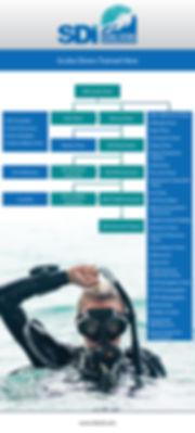SDI Flow Chart for SCUBA Training