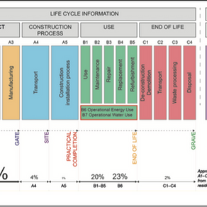 Life cycle stages in Construction works as per BS EN 15978: 2011