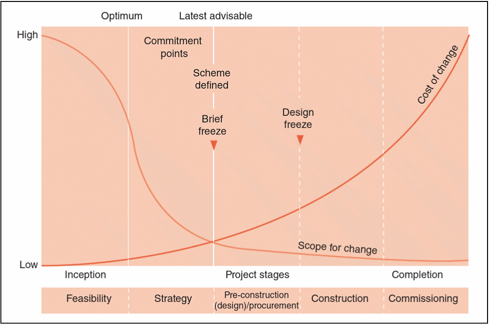 Relationship between scope for change and cost of change (CIOB, 2014)