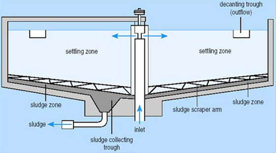 Typical Cross -section of a circular sedimentation tank example
