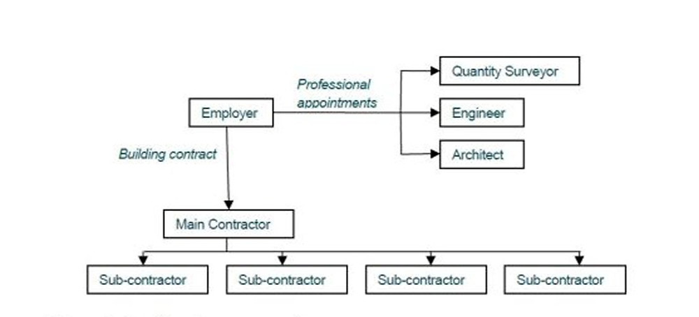 Organisational structure for a traditional approach