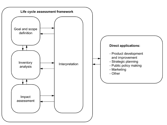 Stages of an LCA Assessment (ISO14040, 2006)