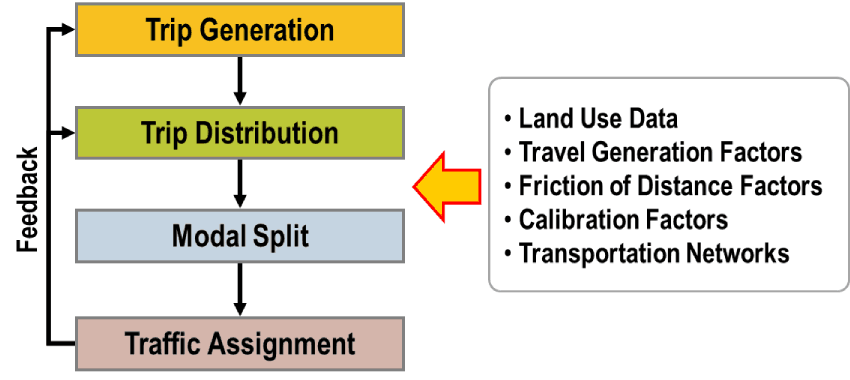 Four-stage model