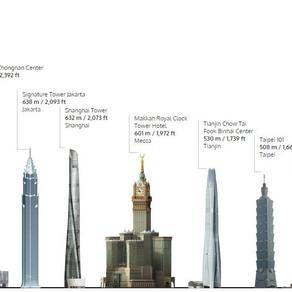 Burj Khalifa is no more the tallest building