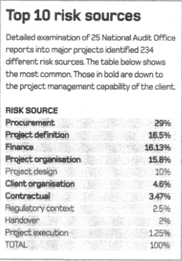 Top 10 risk sources of infrastructure projects failure (Dalton, 2008)