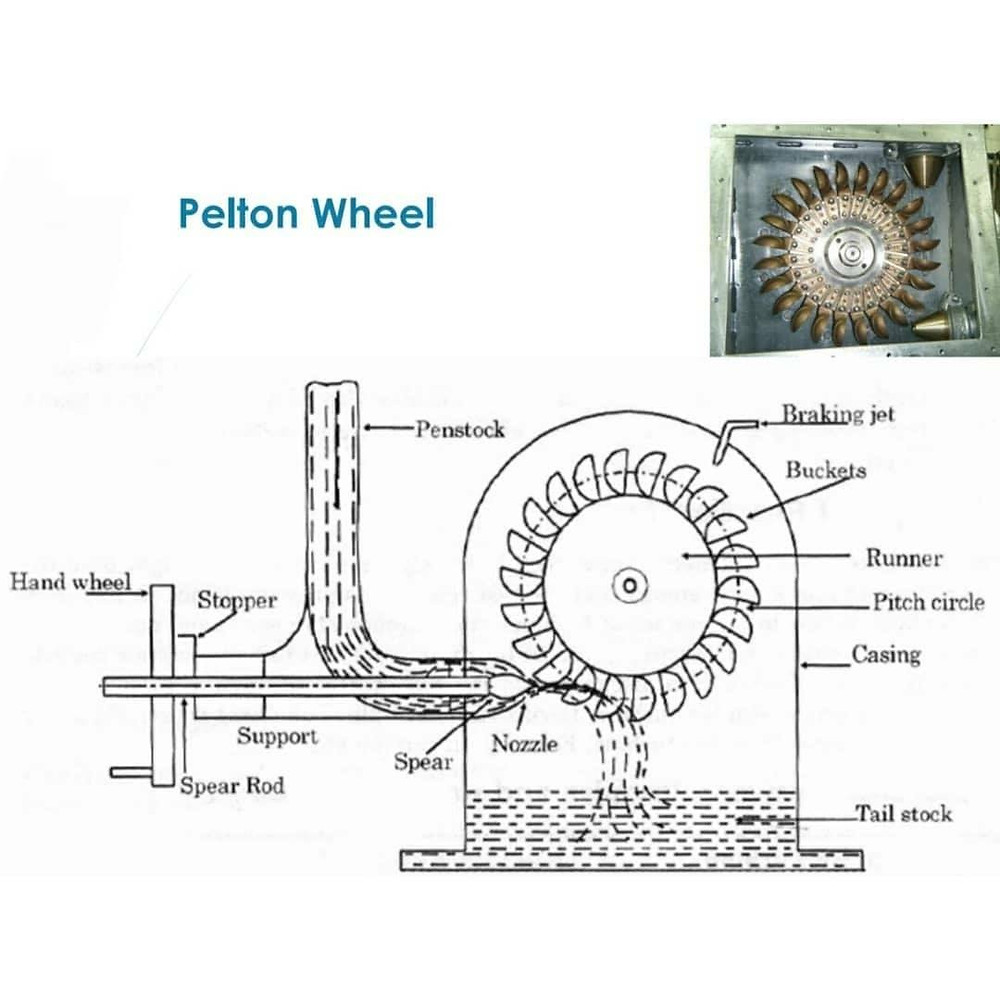Pelton Wheel Diagram