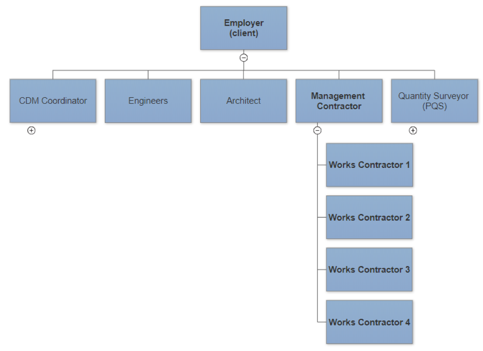 Organisational structure for a management contracting approach