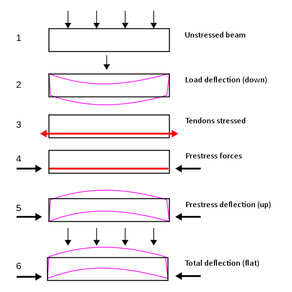 Applications of prestressed concrete