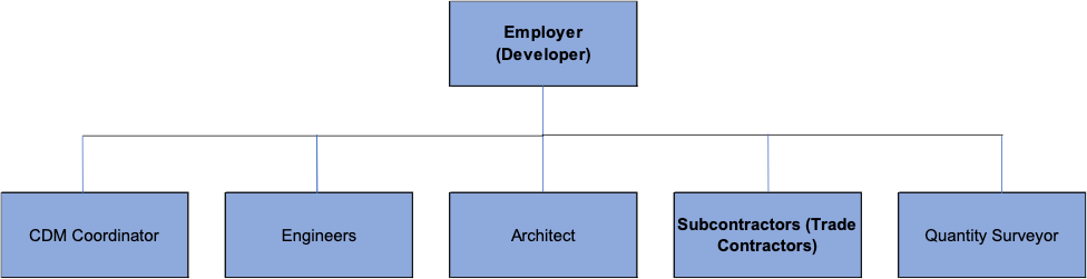 Organisational structure for construction management