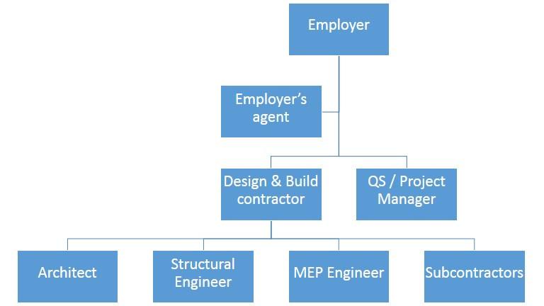 Design and Build Procurement system diagram