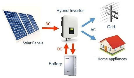 Hybrid solar system.jpg