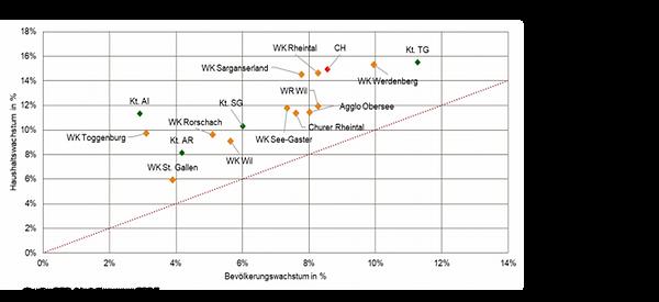 Chart Bevölkerung und Haushalte.png