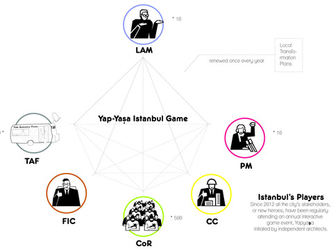 Since 2012 all the city's stakeholders, or new heroes, have been regularly attending an annual interactive game event, Yapyaşa initiated by independent architects [LAMs].
