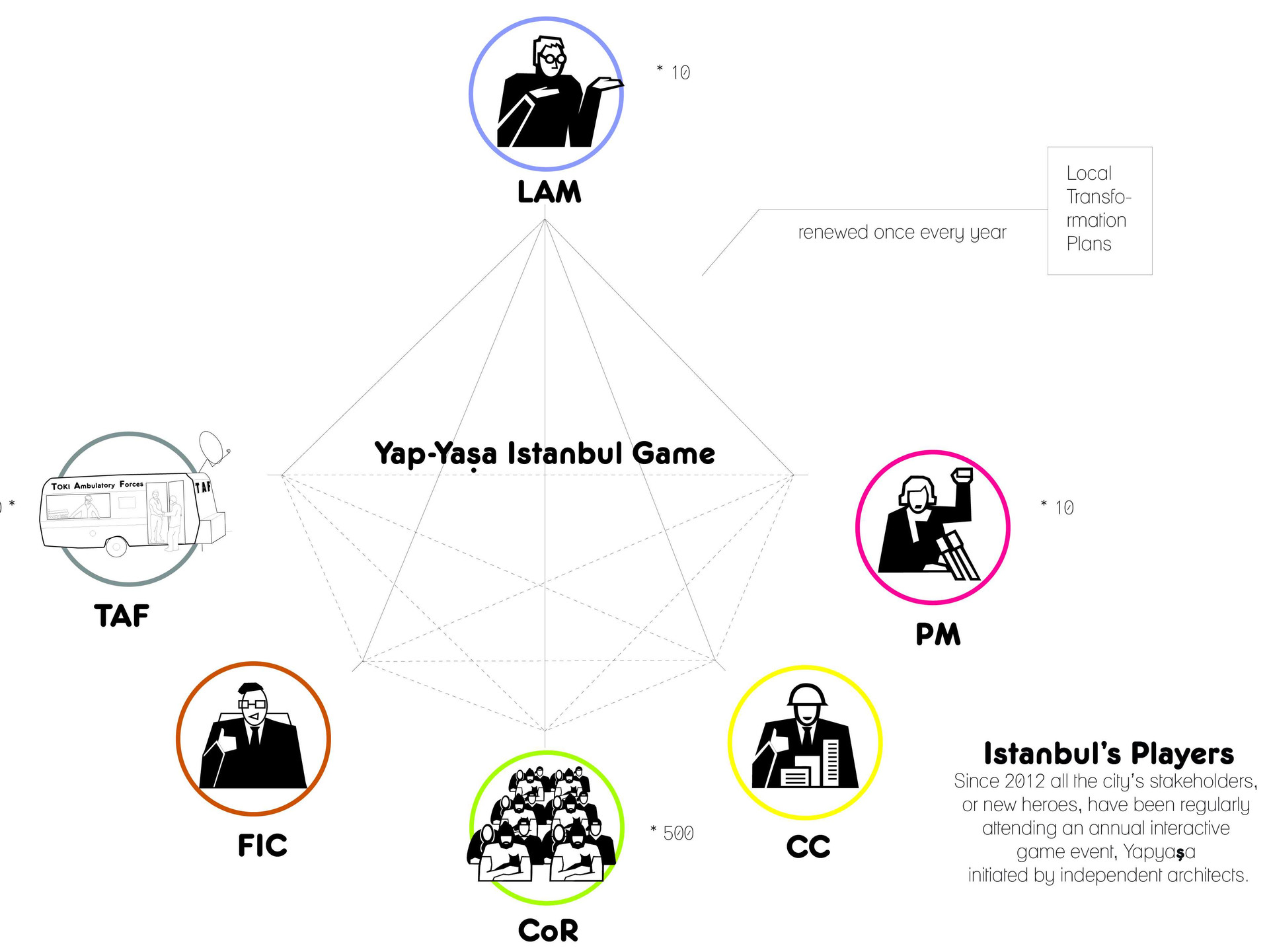 Since 2012 all the city's stakeholders, or new heroes, have been regularly attending an annual interactive game event, Yapyaşa initiated by independent architects [LAMs]. All rights reserved