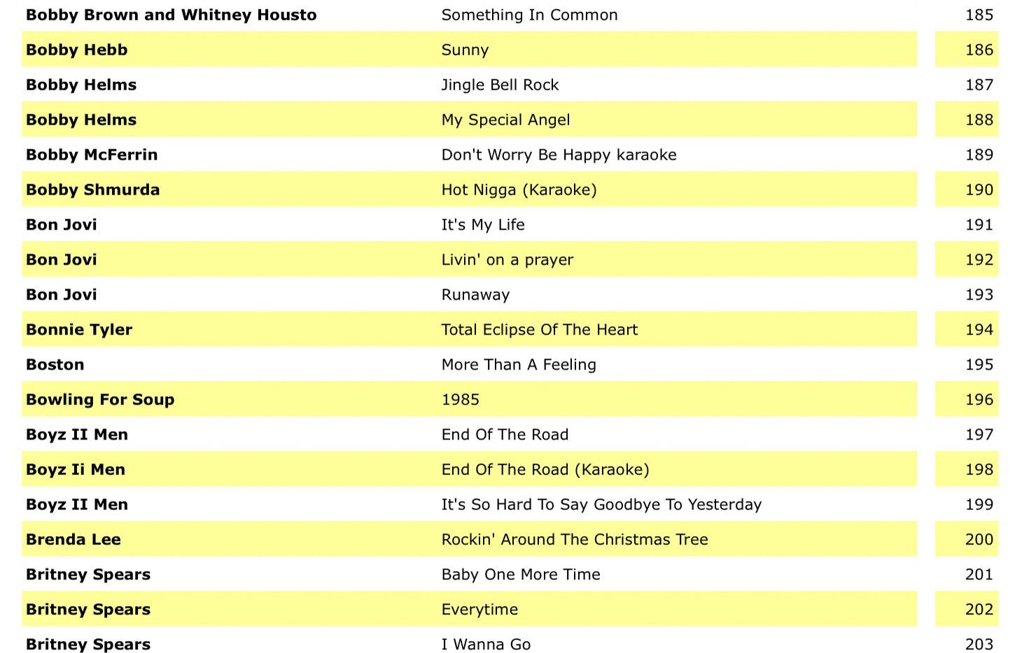 Karaoke Song List  (2019) (by ARTIST) 6.