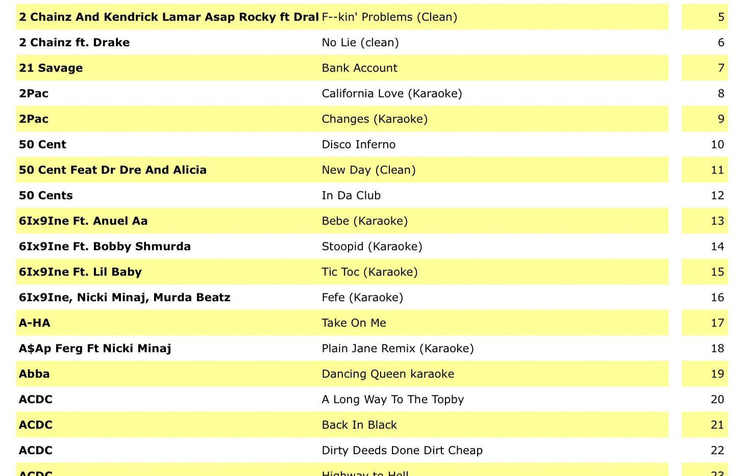 Karaoke Song List  (2019) (by ARTIST) 1.