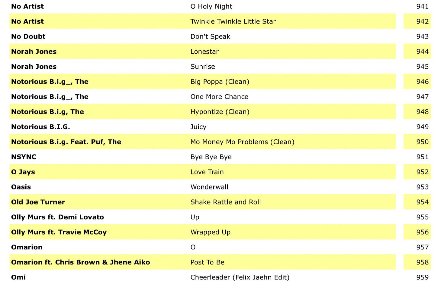 Karaoke Song List  (2019) (by ARTIST) 27