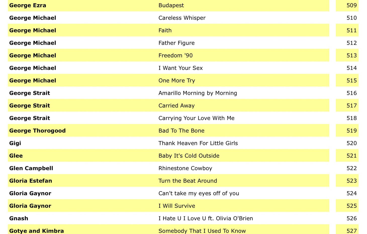 Karaoke Song List  (2019) (by ARTIST) 15