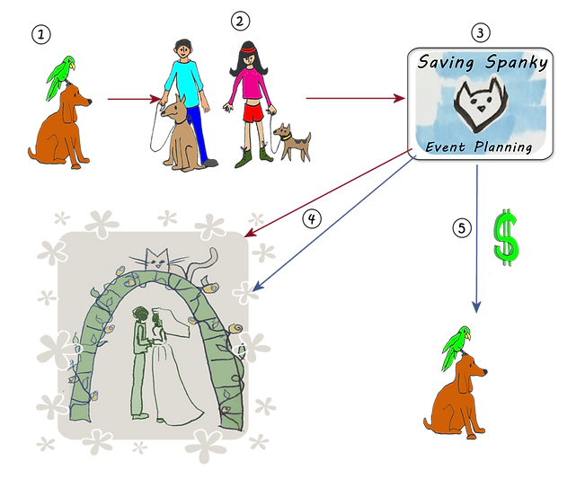 How it Works annotated w Jill's art.png