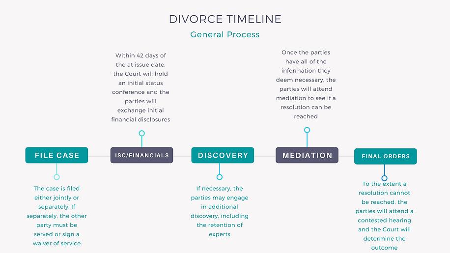 Divorce Timline and Process Pomper Price LLC