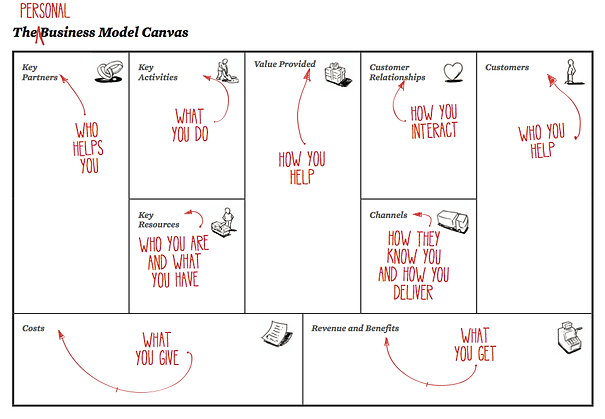 The-Personal-Business-Model-Canvas.png
