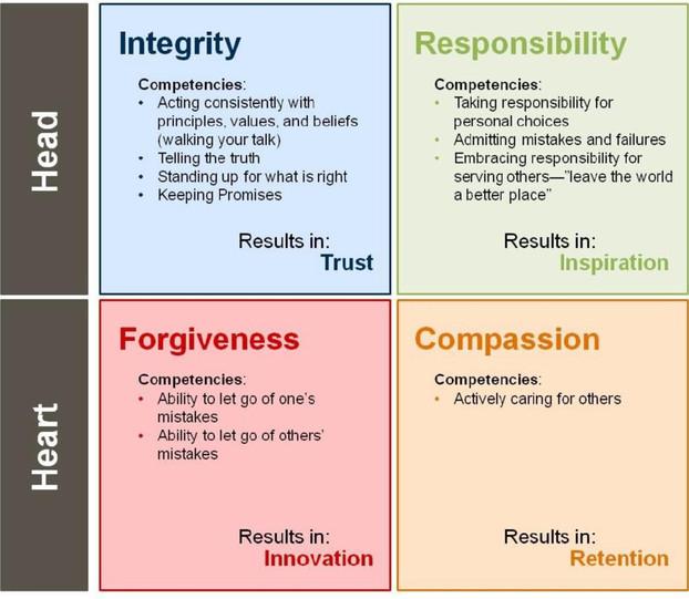 A Balancing Act: Emotion, Reciprocity & Reason