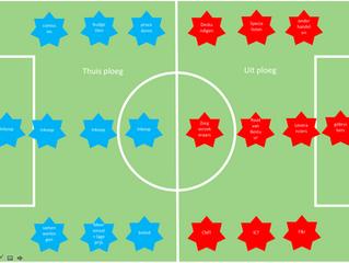 Totaal Inkoop vs Totaal Voetbal