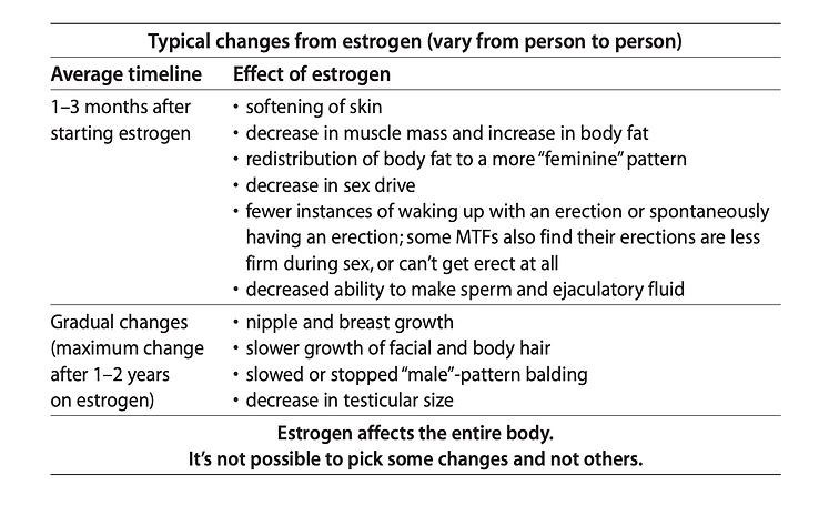 estrogen timeline.png