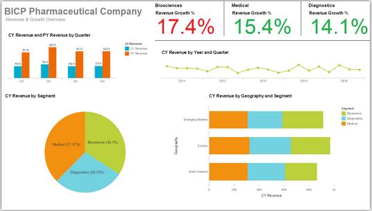 Lumira: Pharma Revenue by Year & Quarter
