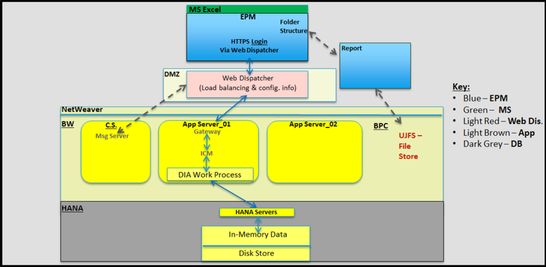 SAP BPC Version for NW on HANA: Uncovered