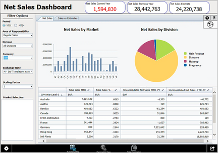 Design Studio: Consumer Goods Net Sales