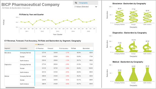 Lumira: Pharma Fill Rate & Backorders