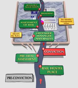 Offender Management pathway