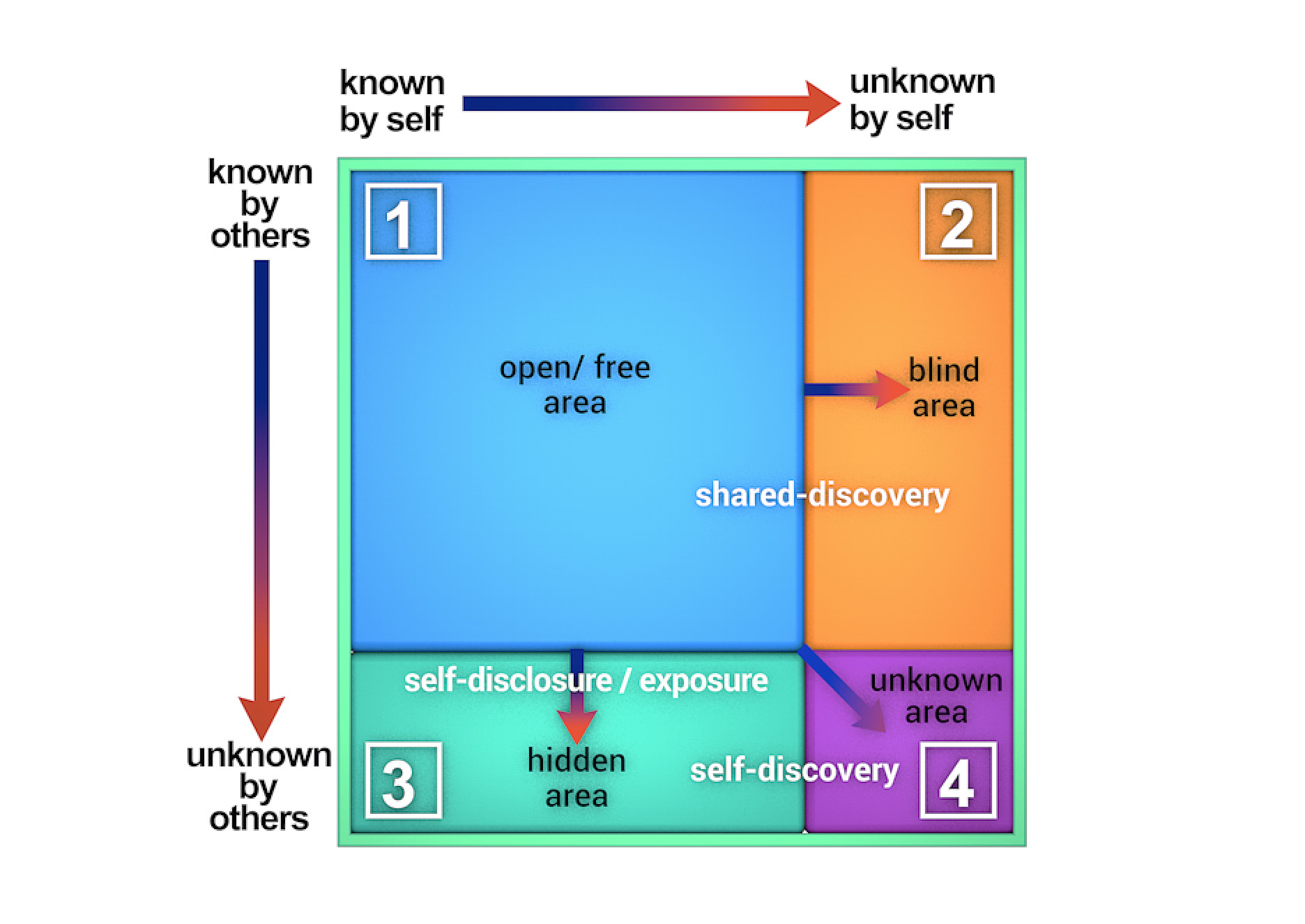 Johari Window preview