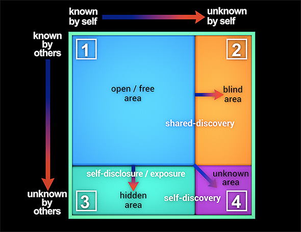 Johari Window