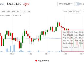 Цена btc падает
