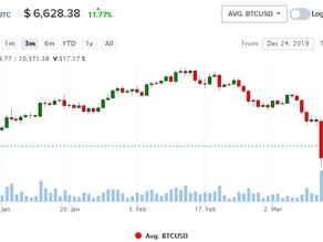USD / BTC растет на 10%