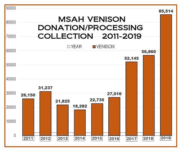 Orange_2011%20to%202019%20venison%20char