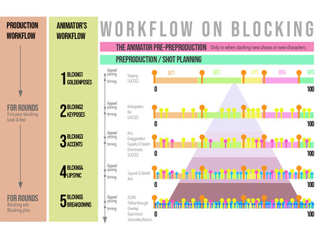 Clases español - Workflow y Scheduling