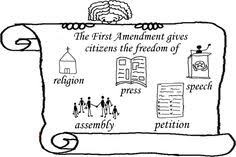1st Amendment provides for freedom of Religion, Speech, Press, Assembly and Petition
