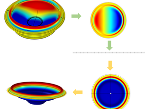 #036: Axial Symmetrical Decomposition... in COMSOL Multiphysics