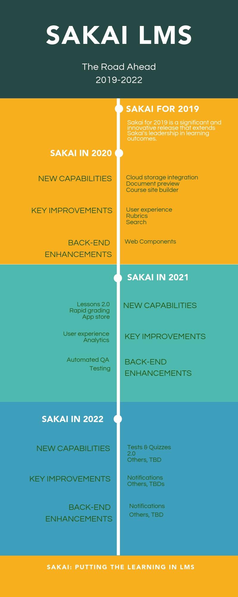Sakai 2020-2022