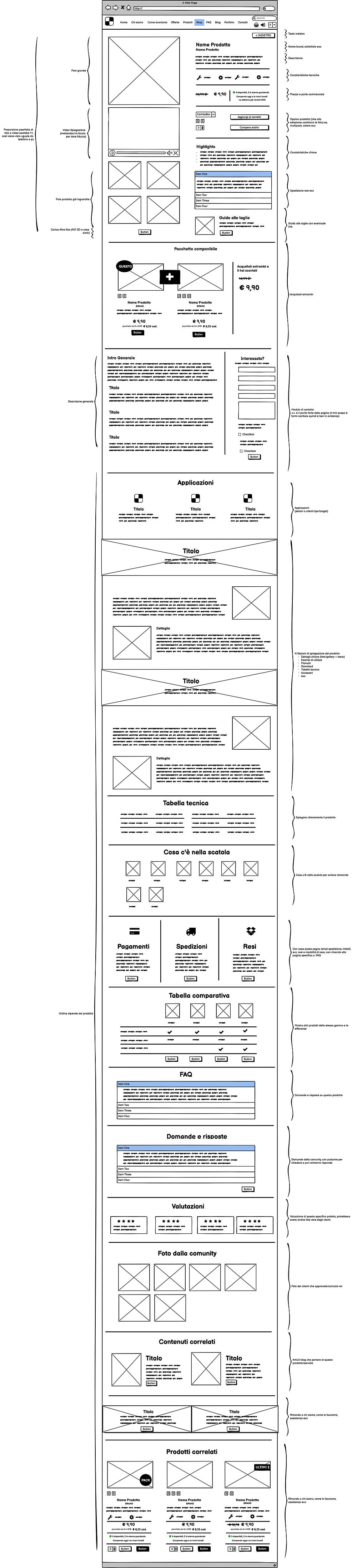 Schema pagina prodotto efficace per e-commerce - Web design - Wix, Wordpress, Magento Prestashop