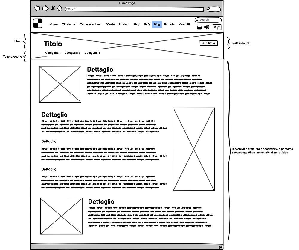 Schema Articolo Blog - Web design - Wix, Wordpress, Magento, Prestashop