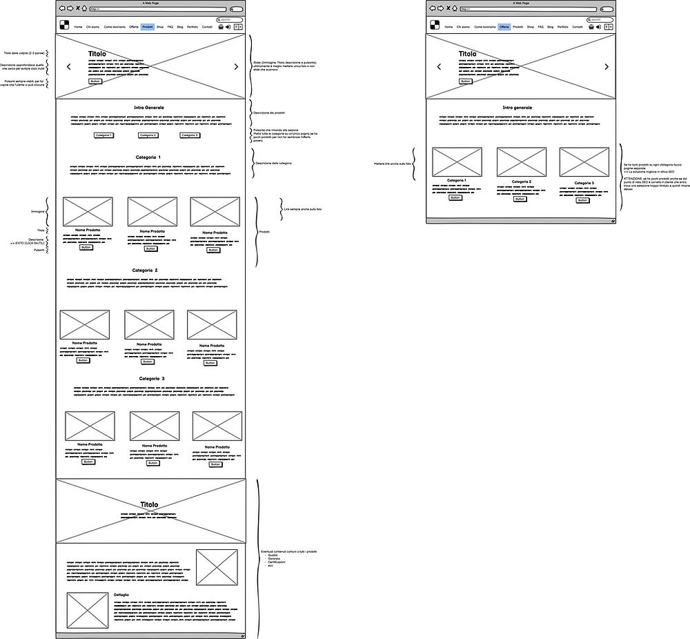 schema pagina vetrina prodotto o servizio - Web design - Wix, Wordpress, Magento, Prestashop